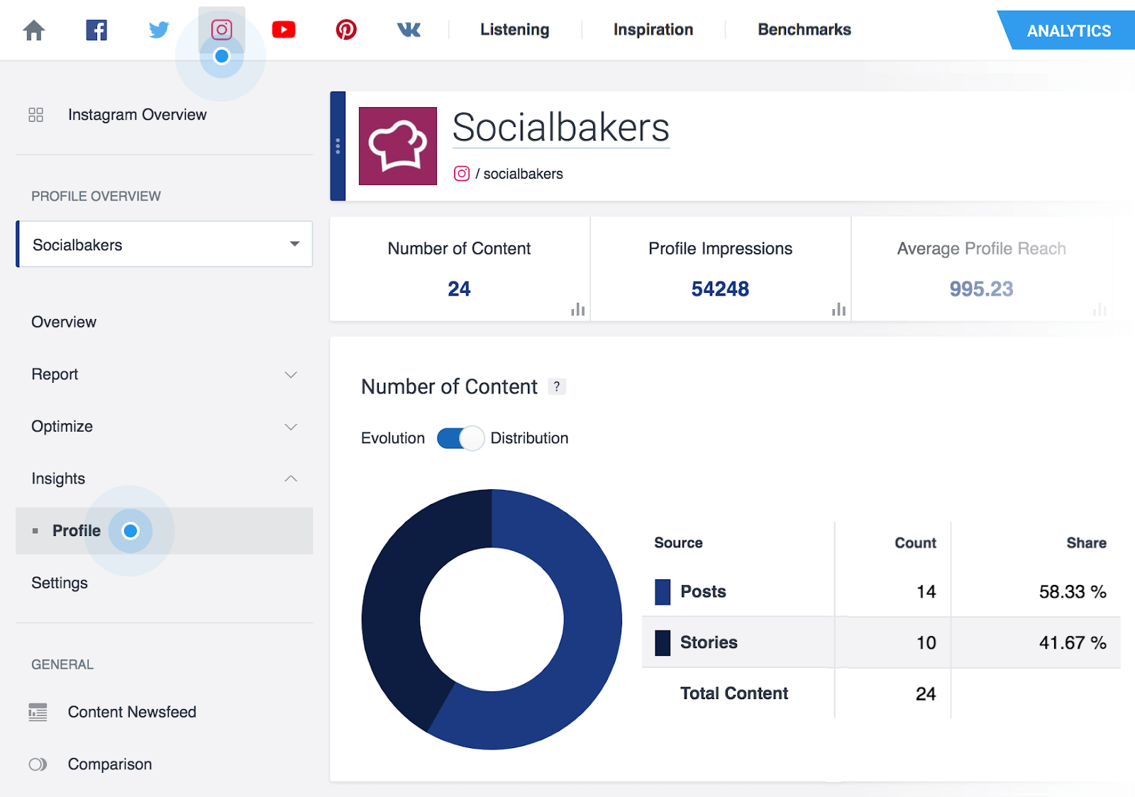 Socialbakers to understand social media audience