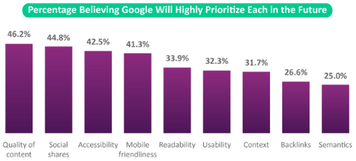 Stat showing content as a priority for Google