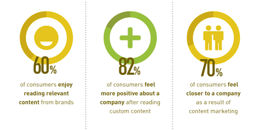 stats on content marketing and ecommerce business