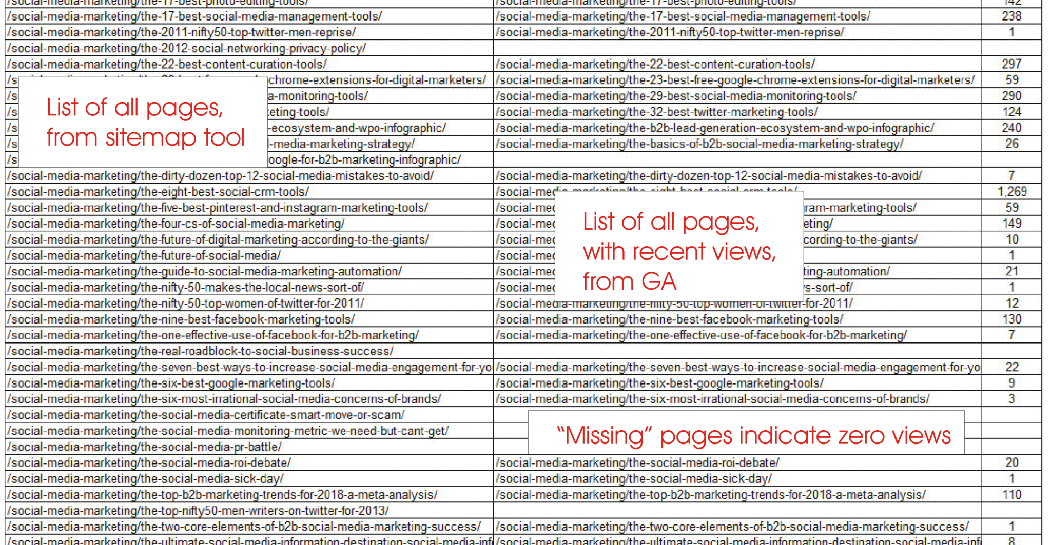 Teach your old blog new SEO tricks - Compare all pages
