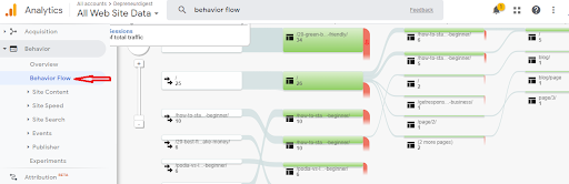 Google Analytics features - Behavioral flow