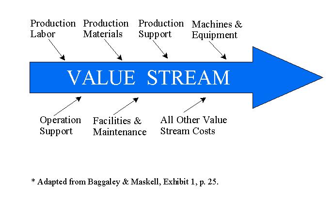 Value stream management flow