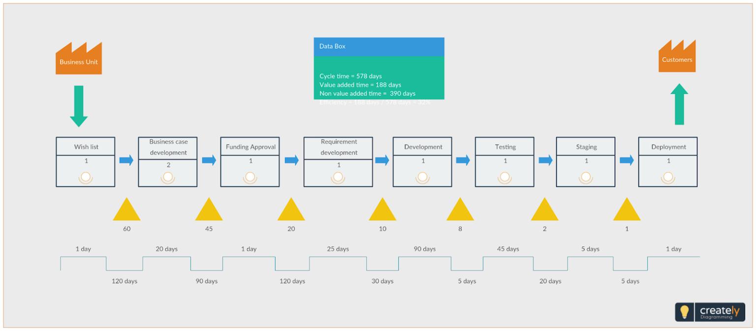 Value stream management map example