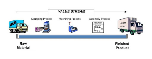 value stream management process