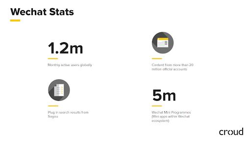 WeChat stats