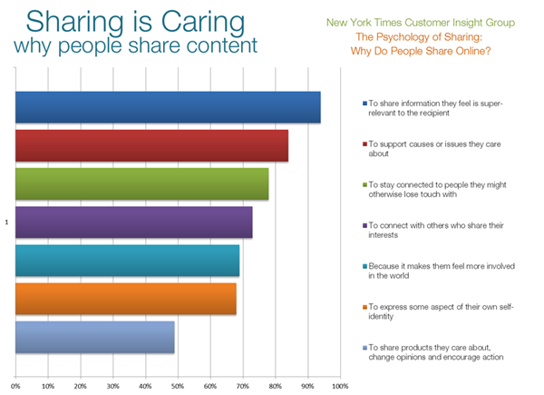 Why people share content content marketing ROI